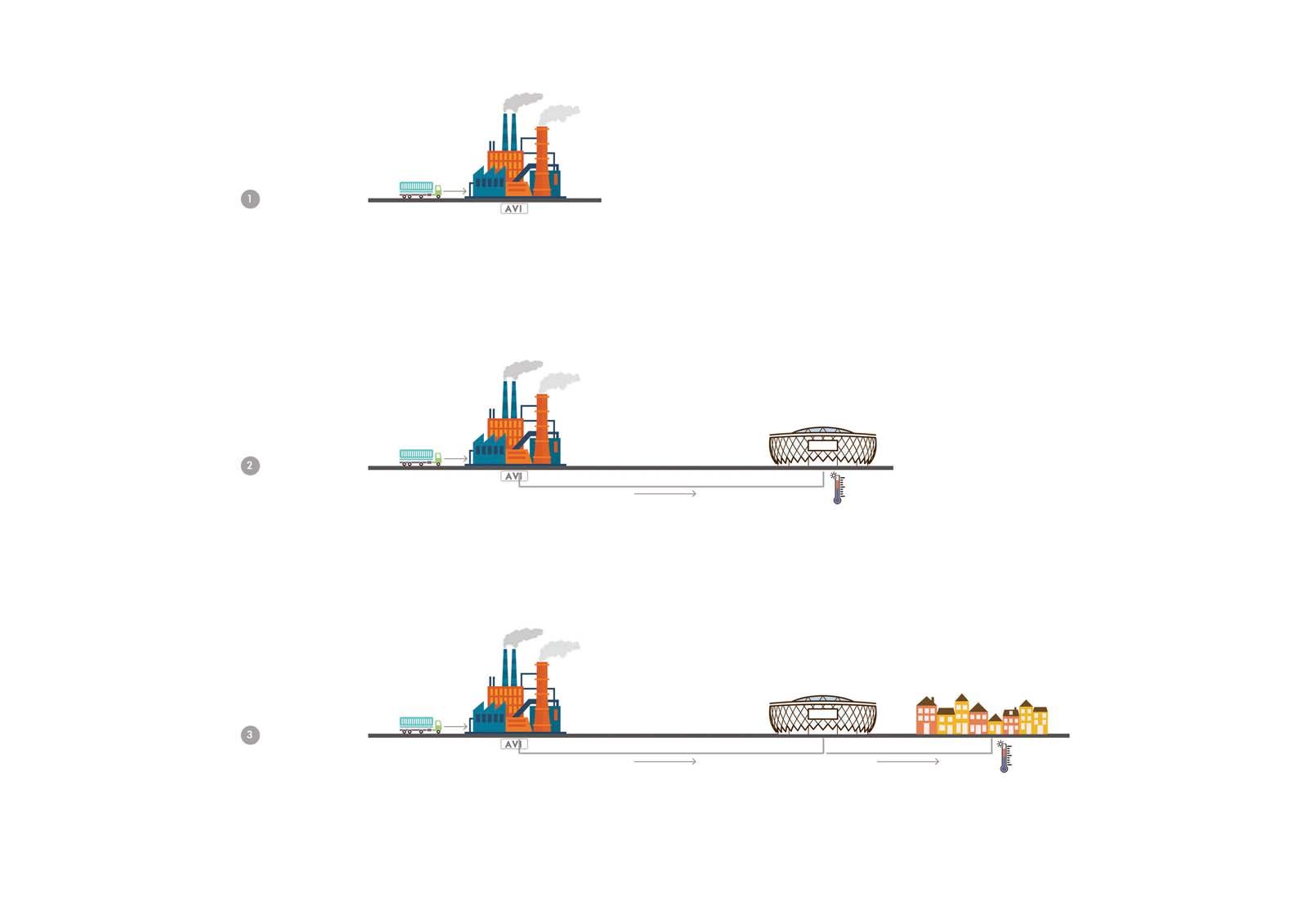 HVC phases 1-3
